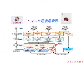 Linux-lvm逻辑卷管理