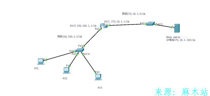 思科配置服务器DHCP服务使PC机可以自动获取ip地址,子网掩码,默认网关,DNS服务器。 DHCP实验 第1张