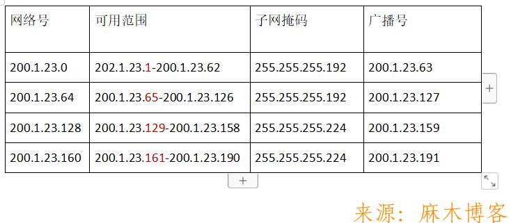 思科模拟器实验配置路由器-4个部门的电脑都可以访问公司服务器网站www.sohu.com 思科模拟器 第3张