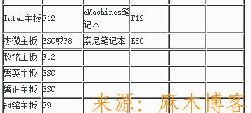 如何使用老毛桃PE启动盘给电脑重装系统 重装系统 老毛桃PE 第2张