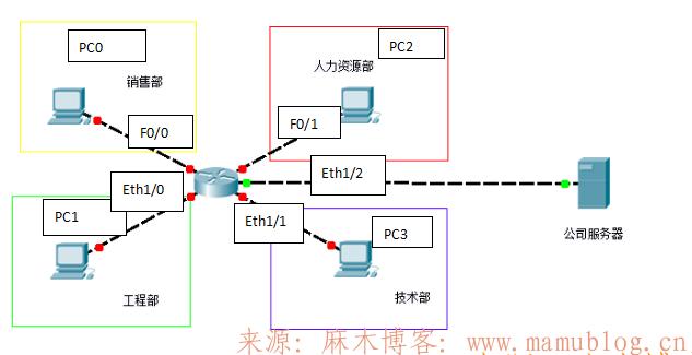思科模拟器实验配置路由器-4个部门的电脑都可以访问公司服务器网站www.sohu.com 思科模拟器 第1张